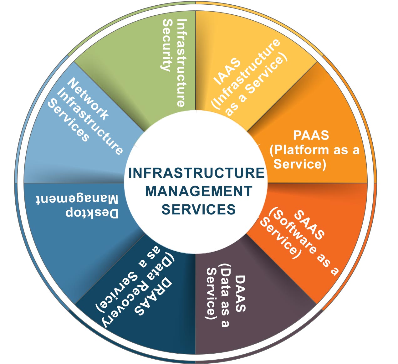 Infrastructure Management Service